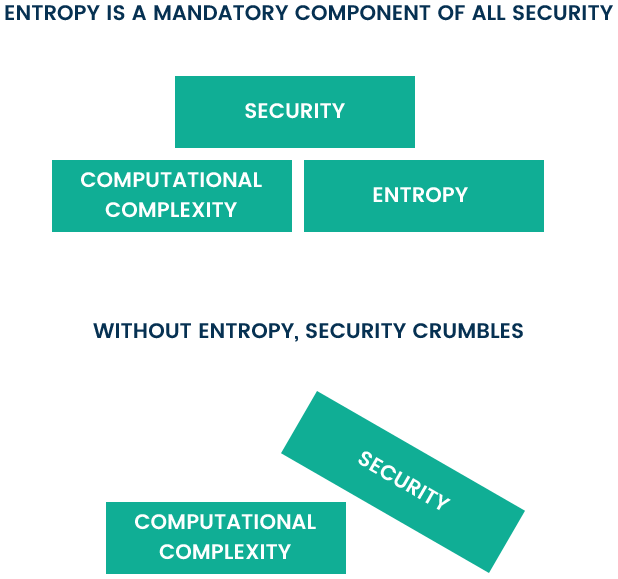 Entropy Driving Security